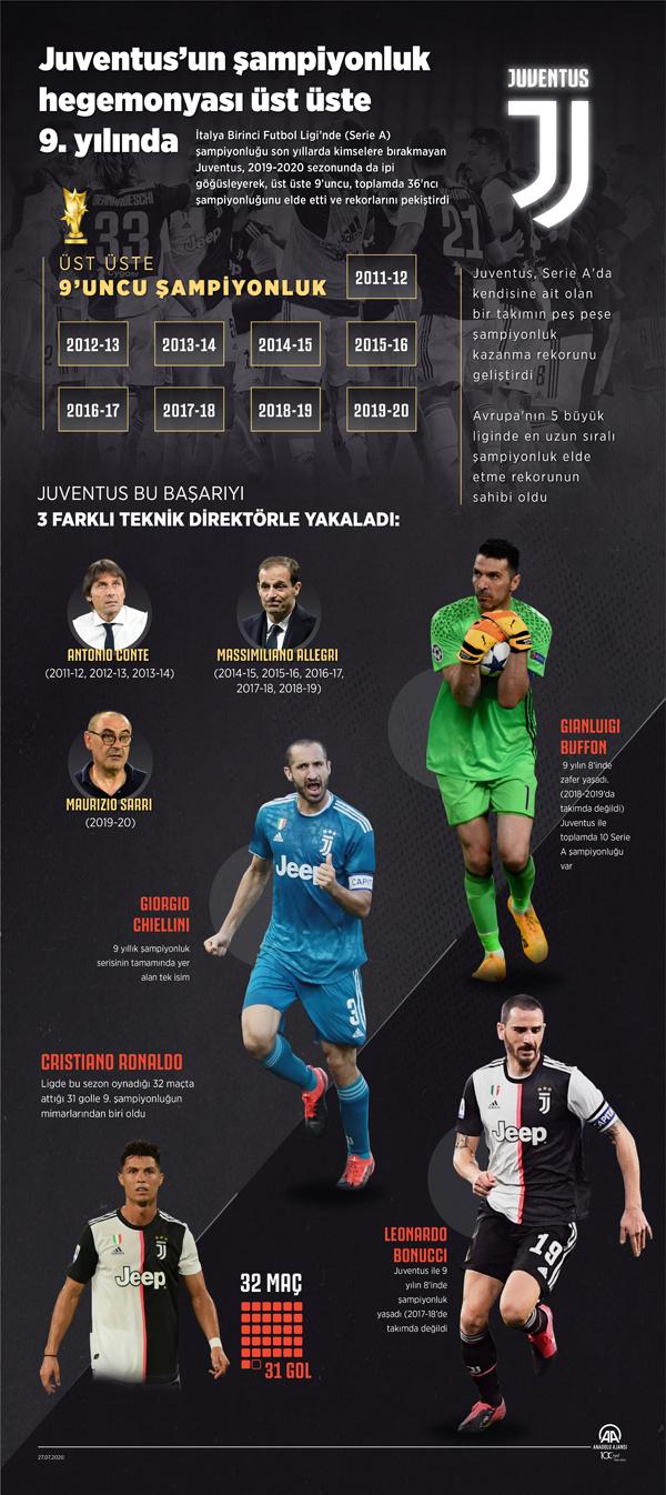 Juventus'un şampiyonluk hegemonyası üst üste 9. yılında