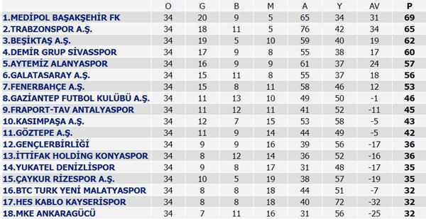 Süper Ligde sezon tamamlandı