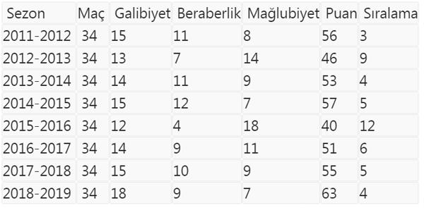 Trabzonspor 9 sezonu geride bıraktı