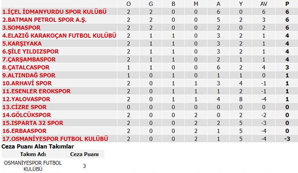 3. Lig'de maç sonuçları ve puan durumu