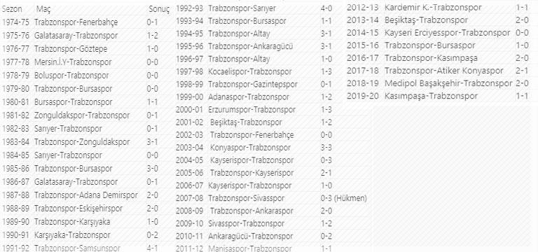 Trabzonspor açılış maçlarında kaybetmiyor!