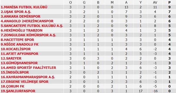 TFF 2. Lig'de son durum! puan durumu ve 4. hafta maçları