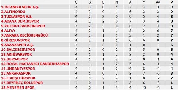 TFF 1. Lig'de son durum! Puan durumu ve 5. hafta maçları